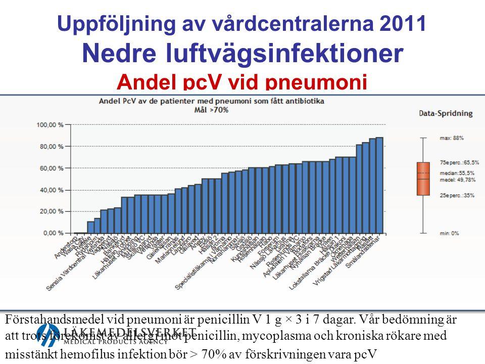 Uppföljning av vårdcentralerna 2011 Nedre luftvägsinfektioner Andel pcV vid pneumoni