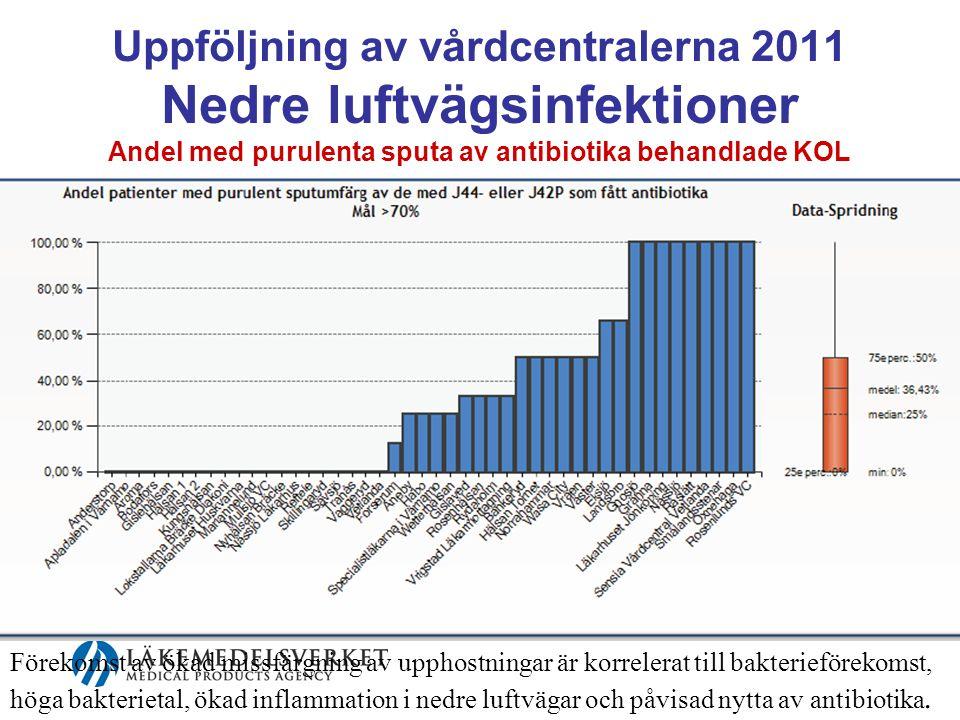 Uppföljning av vårdcentralerna 2011 Nedre luftvägsinfektioner Andel med purulenta sputa av antibiotika behandlade KOL exacerbationer