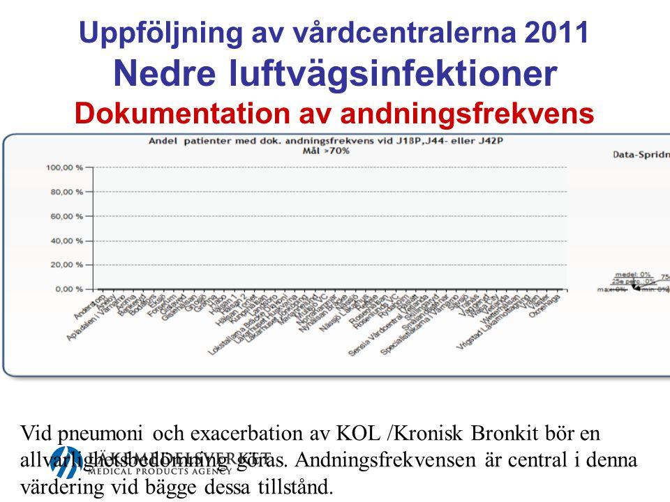 Uppföljning av vårdcentralerna 2011 Nedre luftvägsinfektioner Dokumentation av andningsfrekvens
