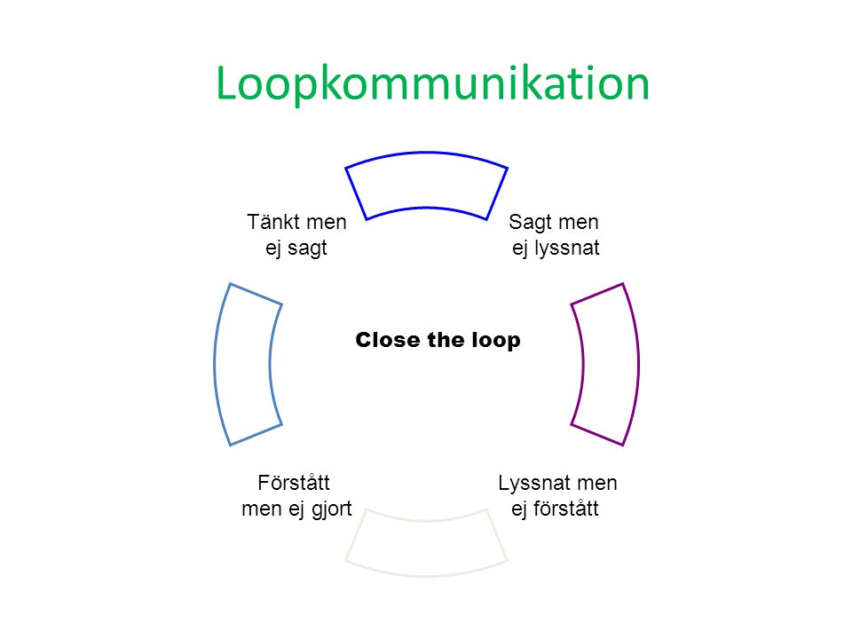 Loopkommunikation Close the loop