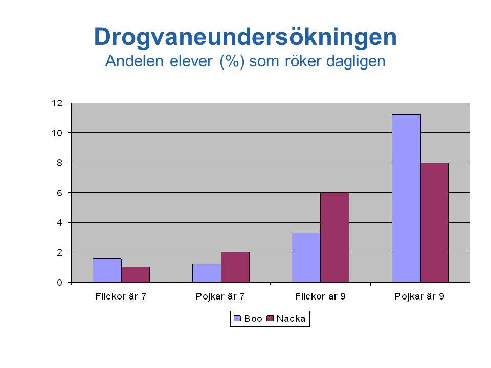 Drogvaneundersökningen Andelen elever (%) som röker dagligen