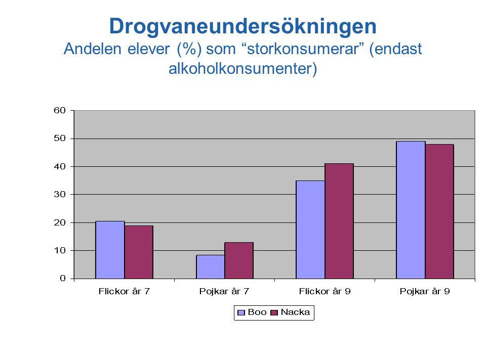 Drogvaneundersökningen Andelen elever (%) som storkonsumerar (endast alkoholkonsumenter)