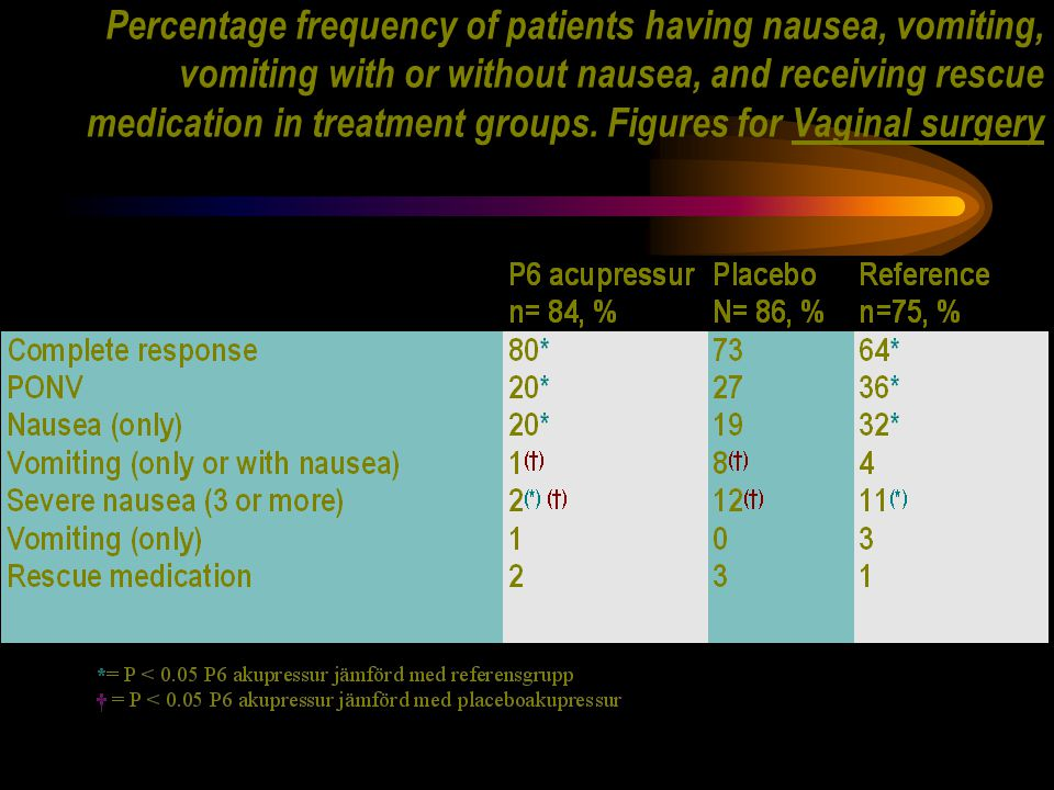 Percentage frequency of patients having nausea, vomiting, vomiting with or without nausea, and receiving rescue medication in treatment groups.