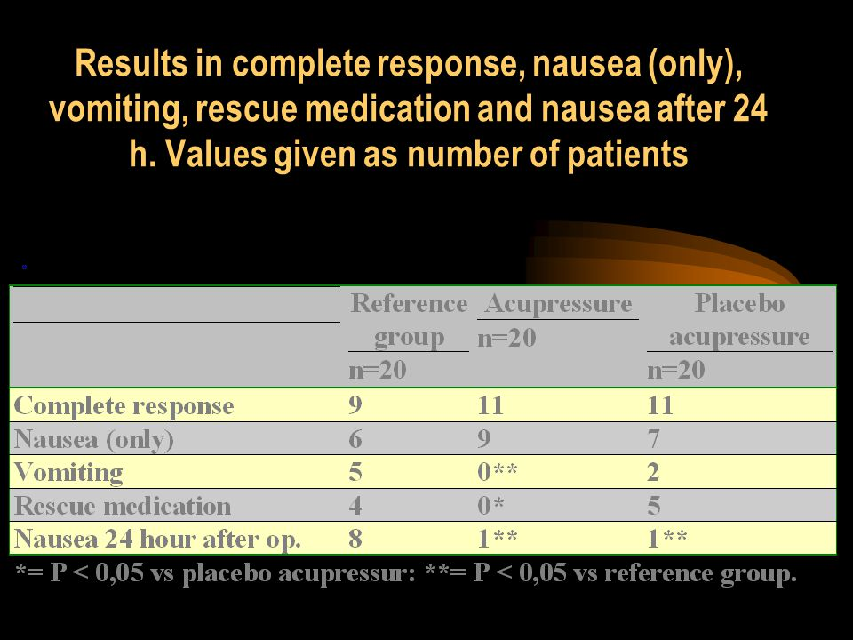 Results in complete response, nausea (only), vomiting, rescue medication and nausea after 24 h.