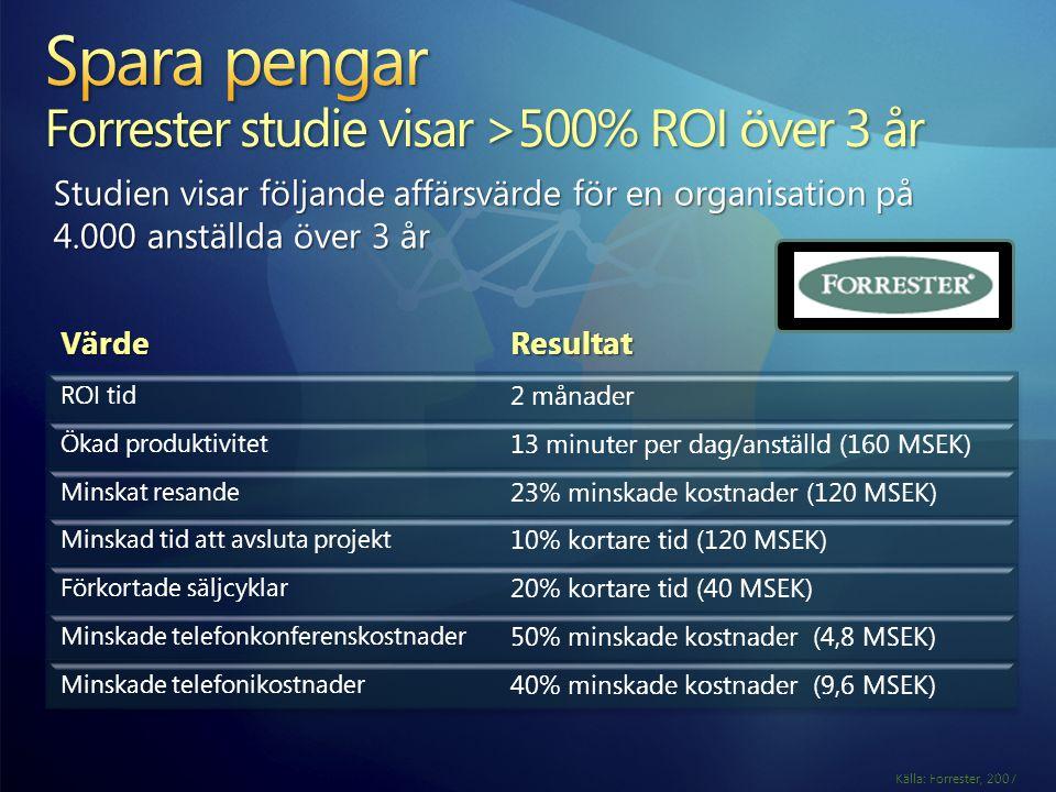 Spara pengar Forrester studie visar >500% ROI över 3 år