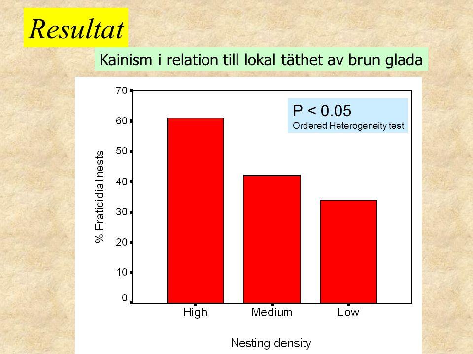 Resultat Kainism i relation till lokal täthet av brun glada