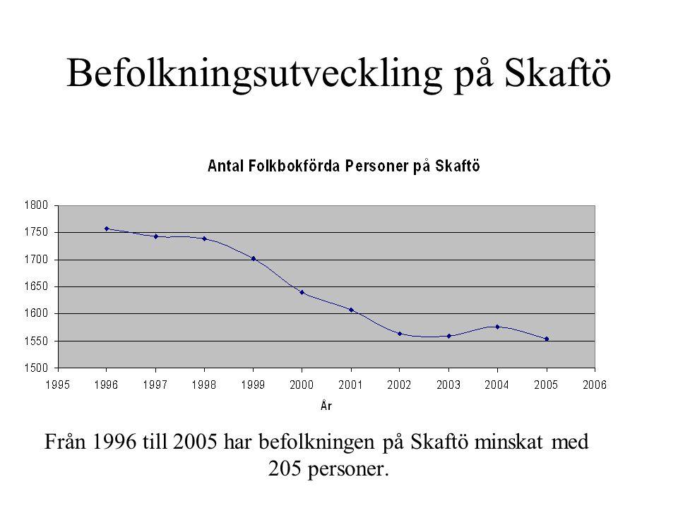 Befolkningsutveckling på Skaftö