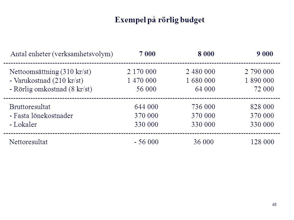 Exempel på rörlig budget