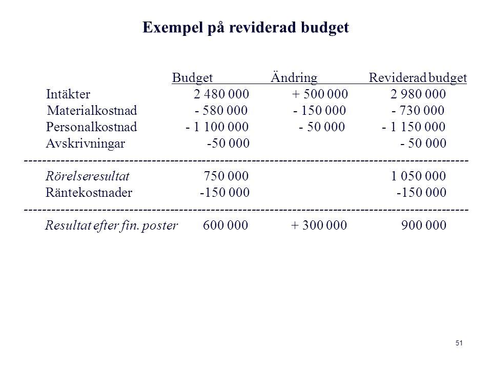 Exempel på reviderad budget