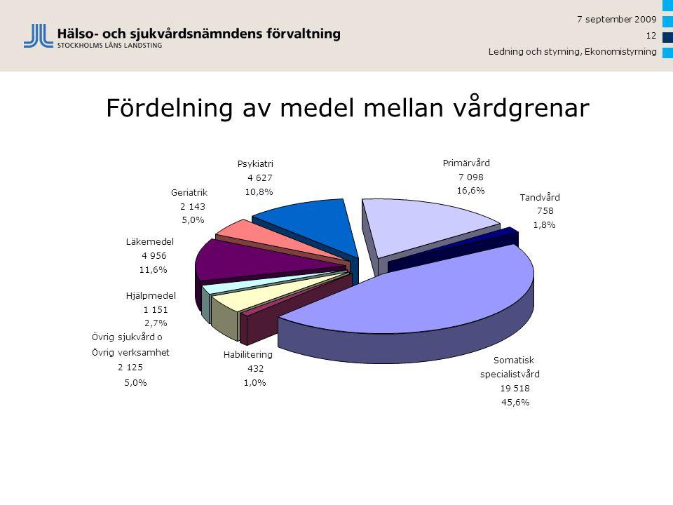 Fördelning av medel mellan vårdgrenar
