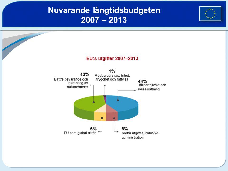 Nuvarande långtidsbudgeten