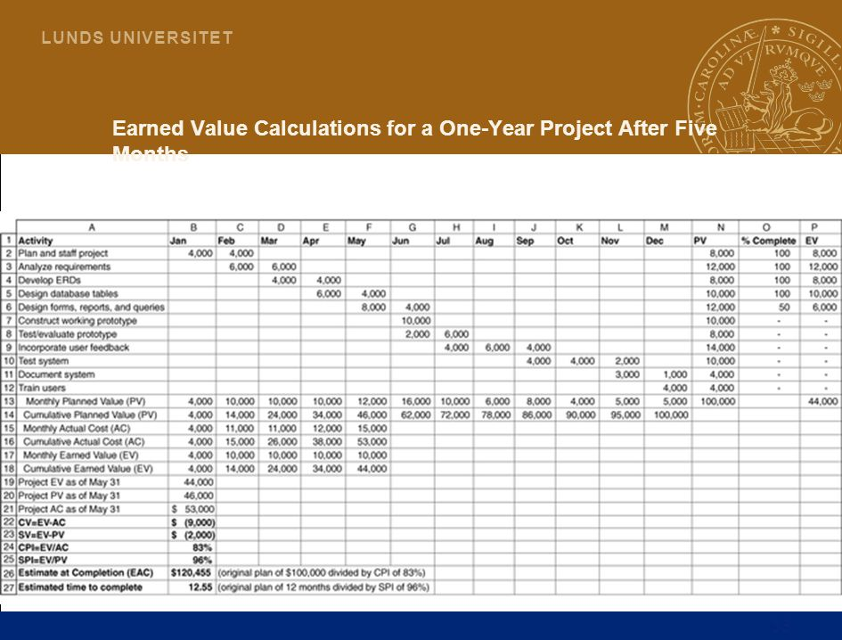 Earned Value Calculations for a One-Year Project After Five Months