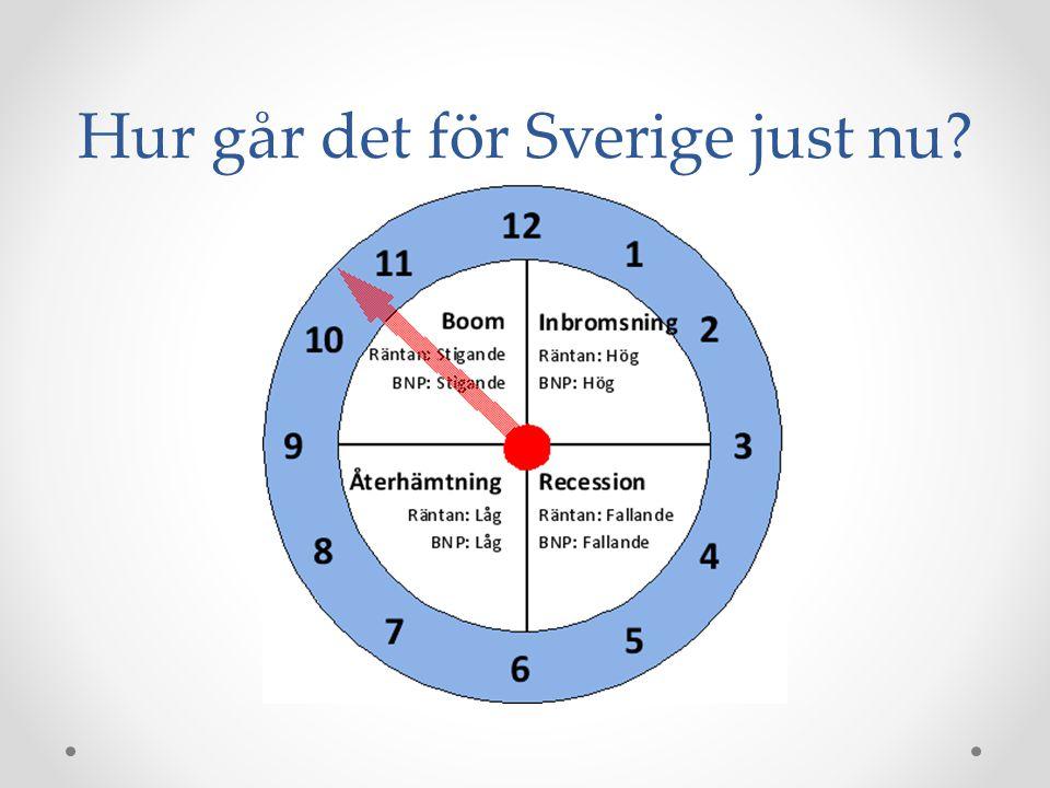 Hur går det för Sverige just nu
