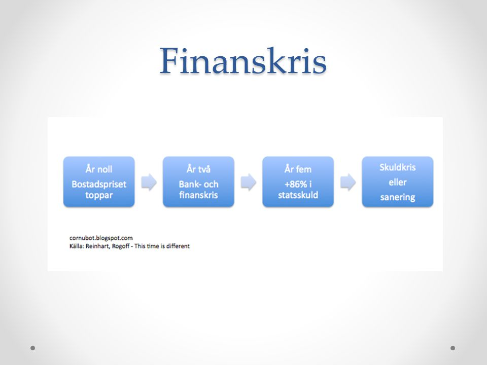 Finanskris Det här är ett exempel på hur en finanskris kan te sig.