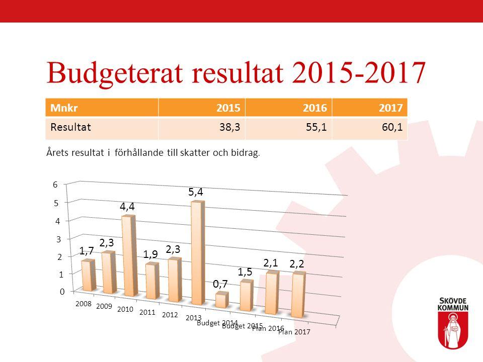 Budgeterat resultat 2015-2017 Mnkr 2015 2016 2017 Resultat 38,3 55,1
