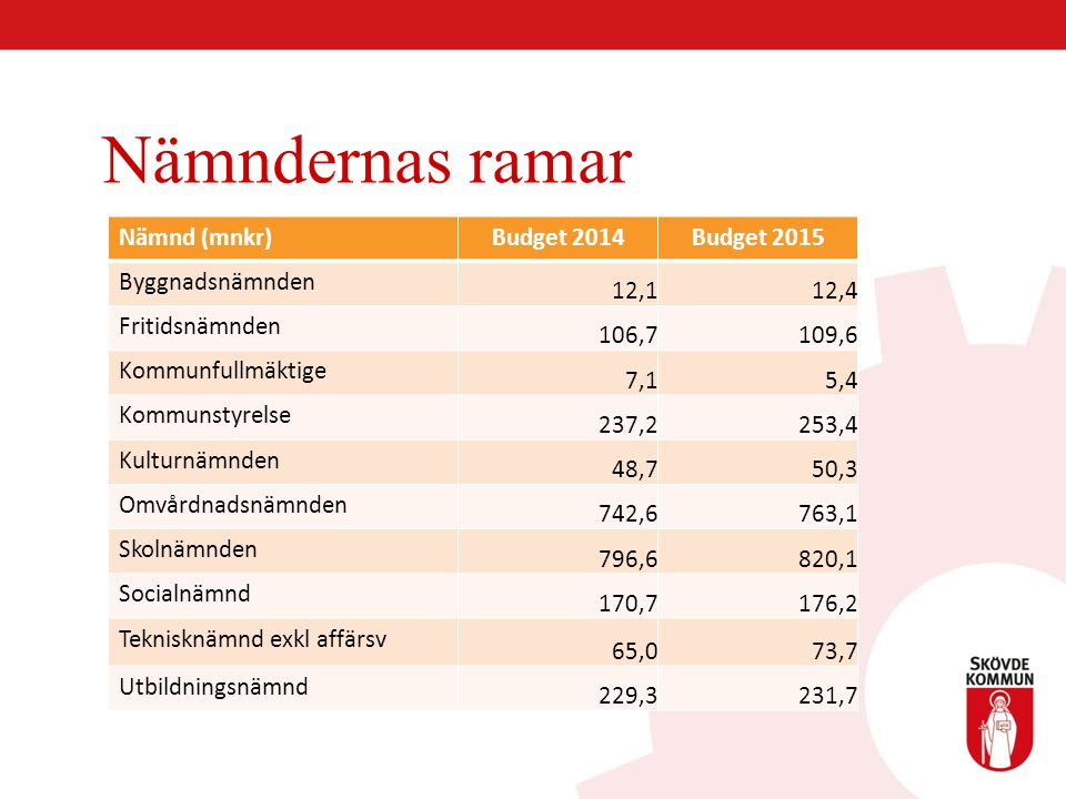 Nämndernas ramar Nämnd (mnkr) Budget 2014 Budget 2015 Byggnadsnämnden