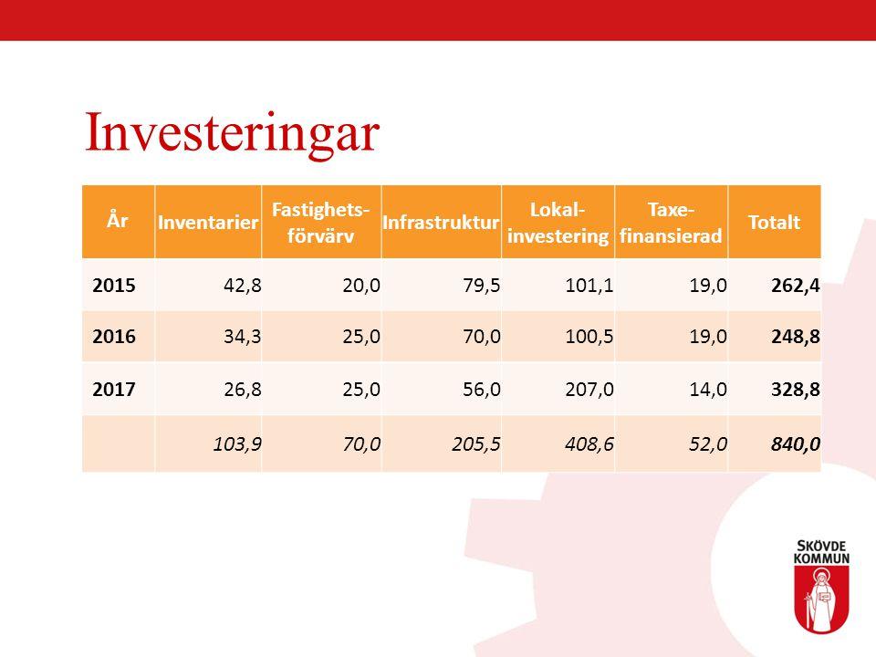 Investeringar År Inventarier Fastighets-förvärv Infrastruktur