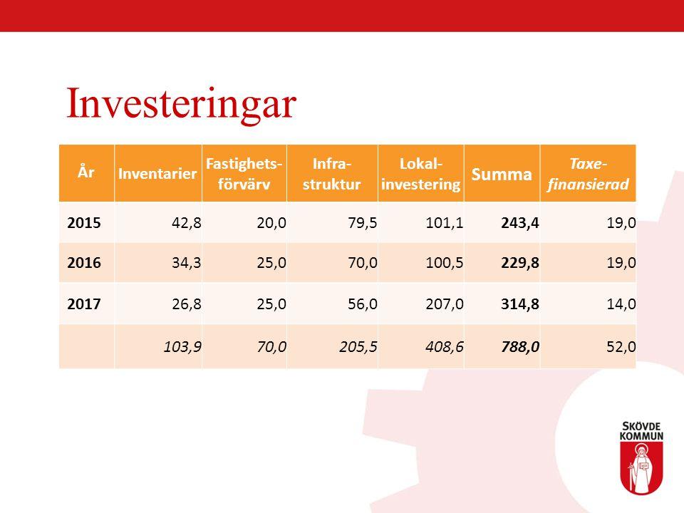 Investeringar Summa År Inventarier Fastighets-förvärv Infra-struktur
