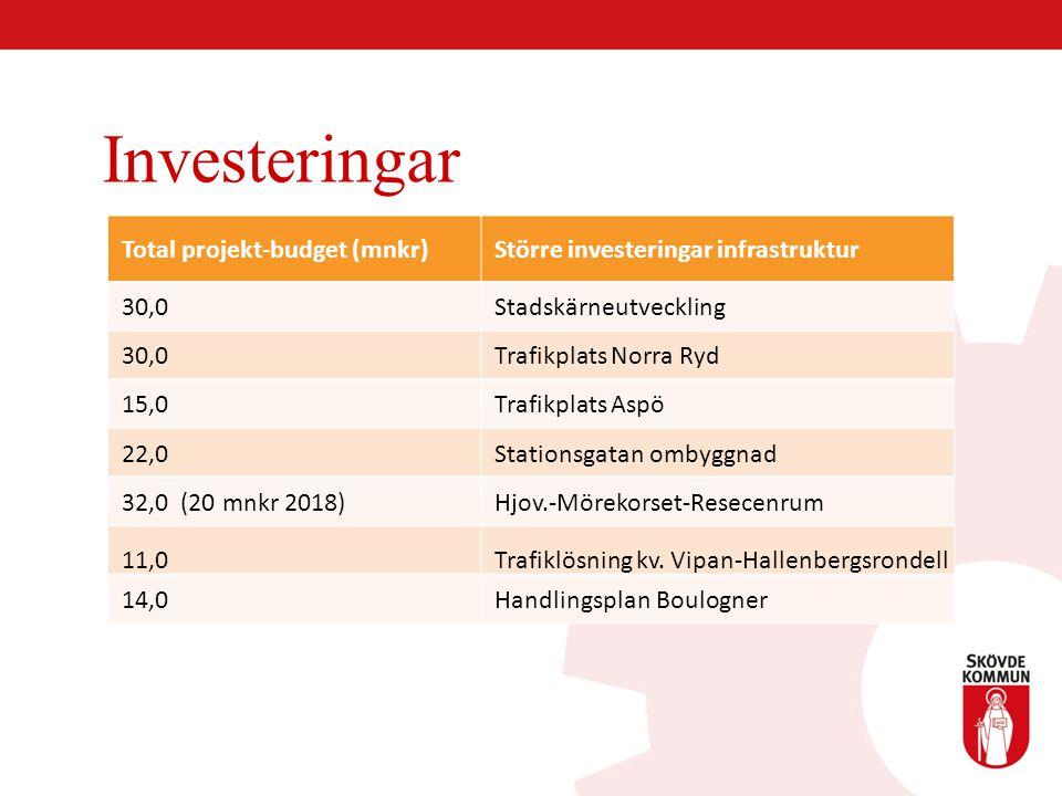 Investeringar Total projekt-budget (mnkr)