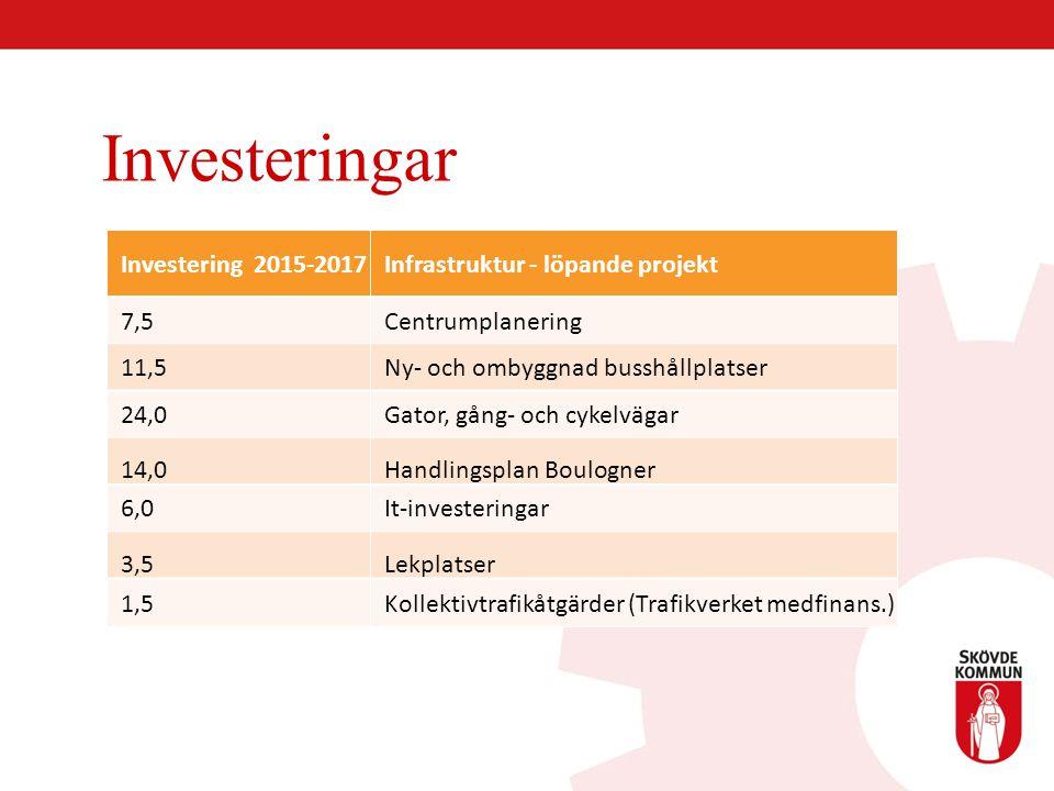 Investeringar Investering 2015-2017 Infrastruktur - löpande projekt