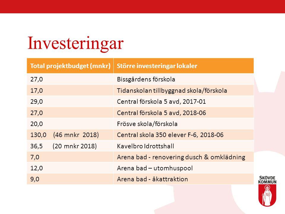 Investeringar Total projektbudget (mnkr) Större investeringar lokaler