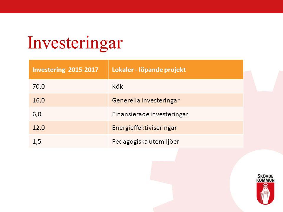 Investeringar Investering 2015-2017 Lokaler - löpande projekt 70,0 Kök