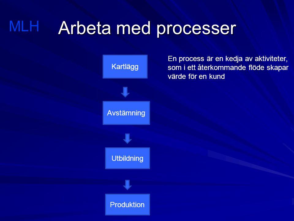 Arbeta med processer MLH En process är en kedja av aktiviteter,
