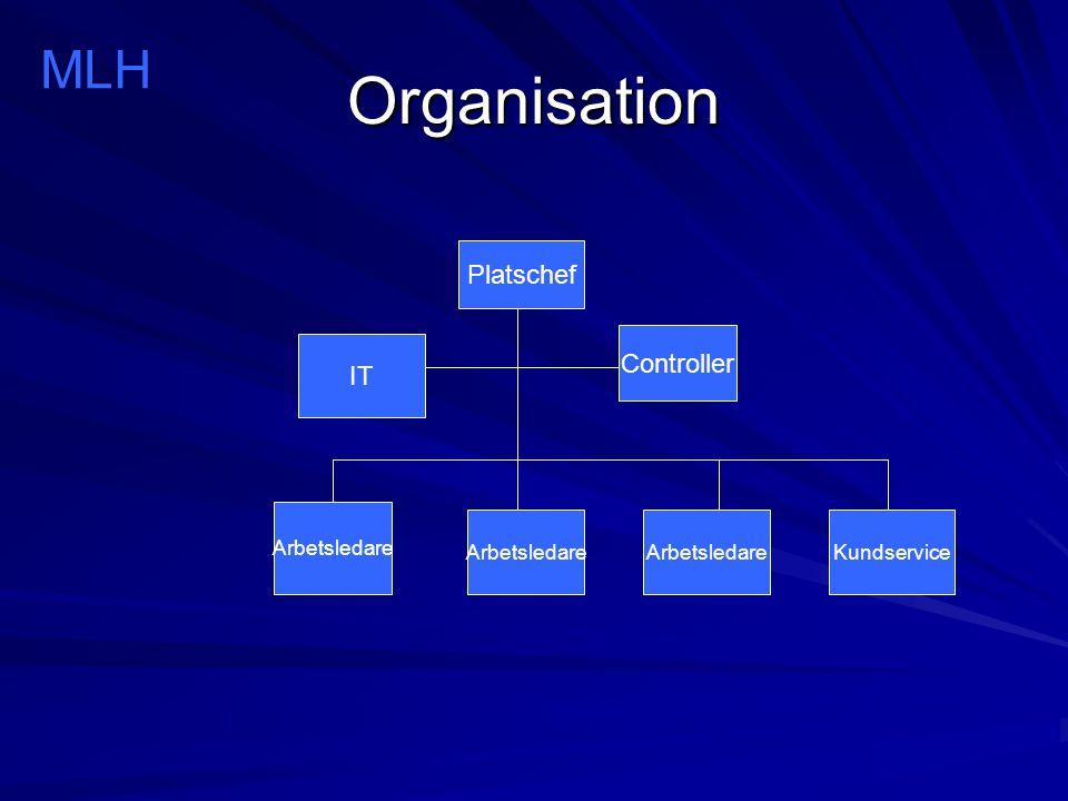Organisation MLH Platschef Controller IT Arbetsledare Arbetsledare