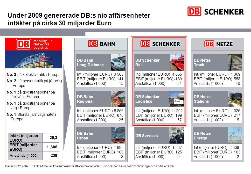 Under 2009 genererade DB:s nio affärsenheter