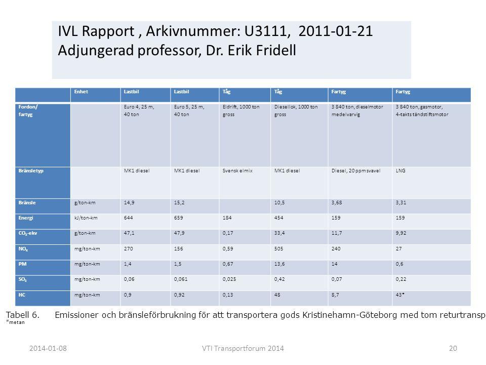 IVL Rapport , Arkivnummer: U3111, 2011-01-21