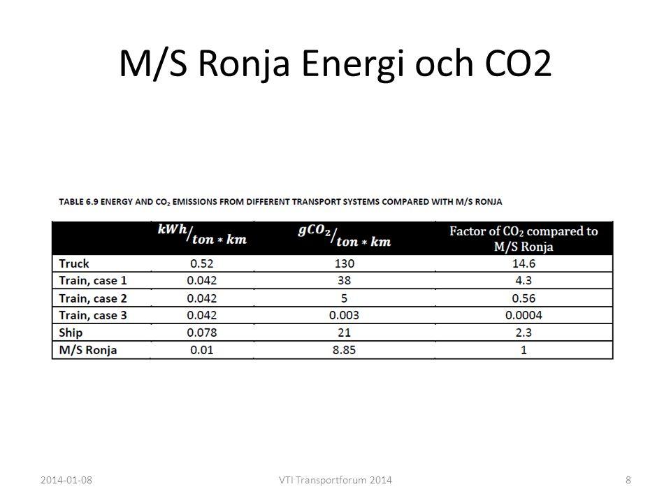M/S Ronja Energi och CO2 2014-01-08 VTI Transportforum 2014