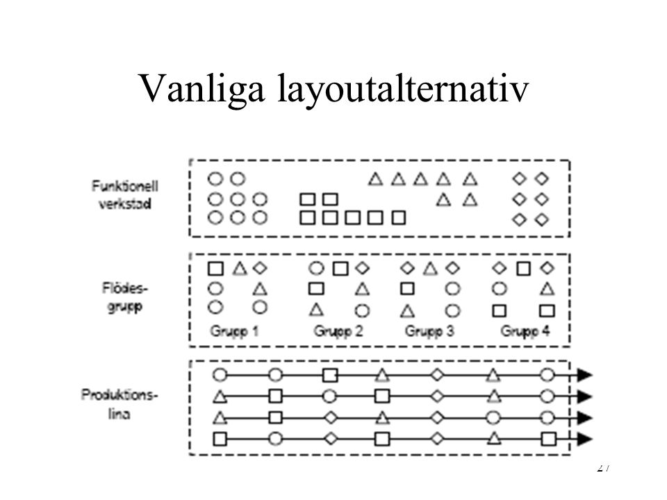 Vanliga layoutalternativ