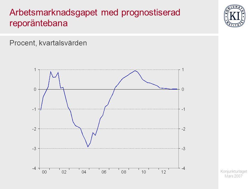 Arbetsmarknadsgapet med prognostiserad reporäntebana