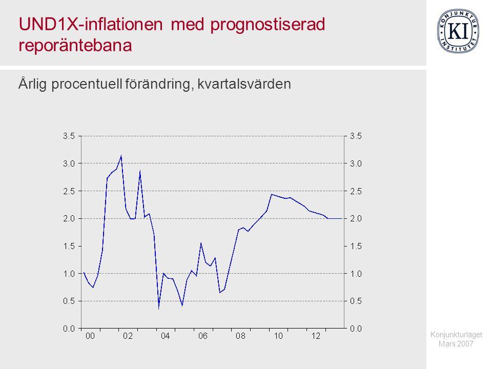 UND1X-inflationen med prognostiserad reporäntebana