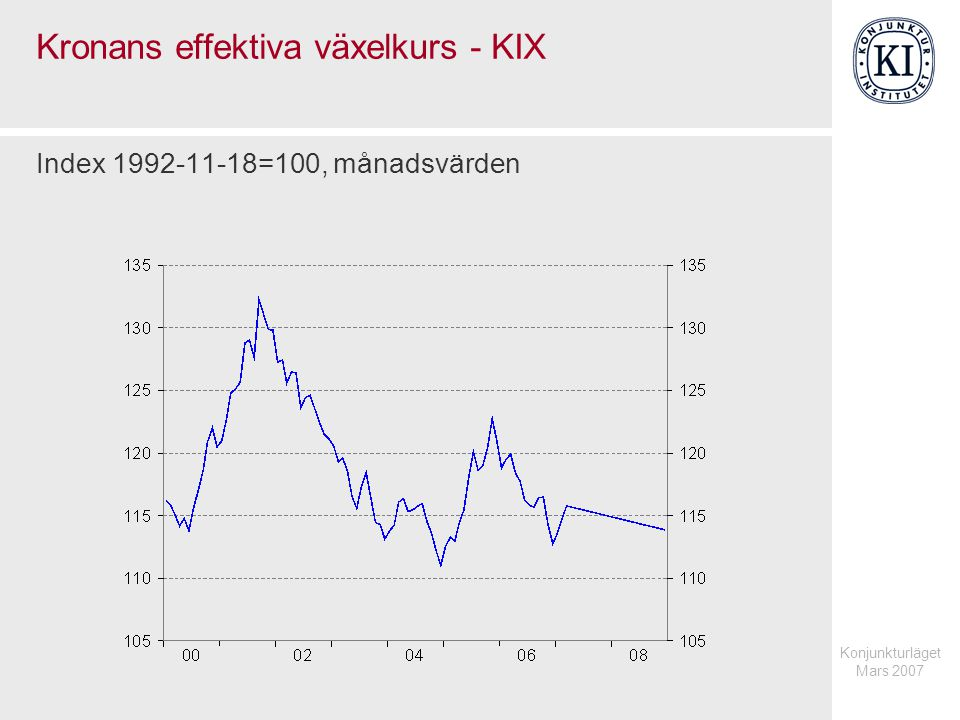 Kronans effektiva växelkurs - KIX