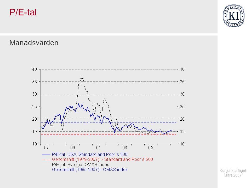 P/E-tal Månadsvärden Konjunkturläget Mars 2007