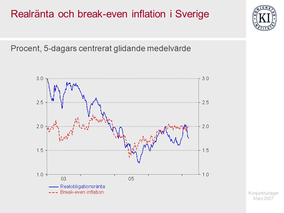 Realränta och break-even inflation i Sverige