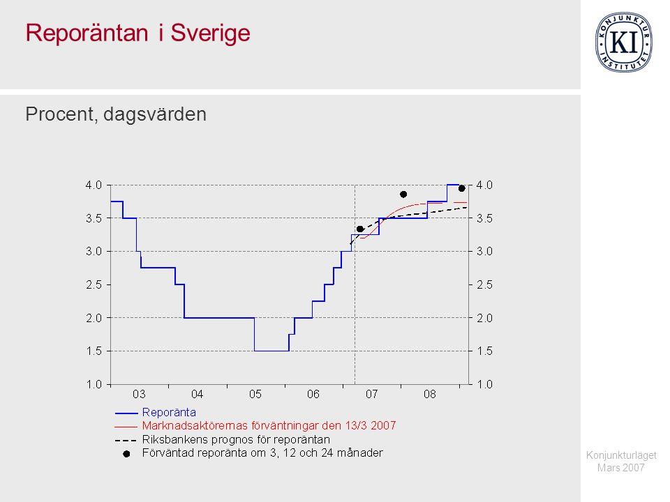 Reporäntan i Sverige Procent, dagsvärden Konjunkturläget Mars 2007