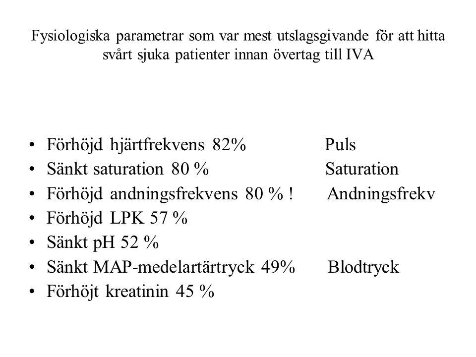 Förhöjd hjärtfrekvens 82% Puls Sänkt saturation 80 % Saturation