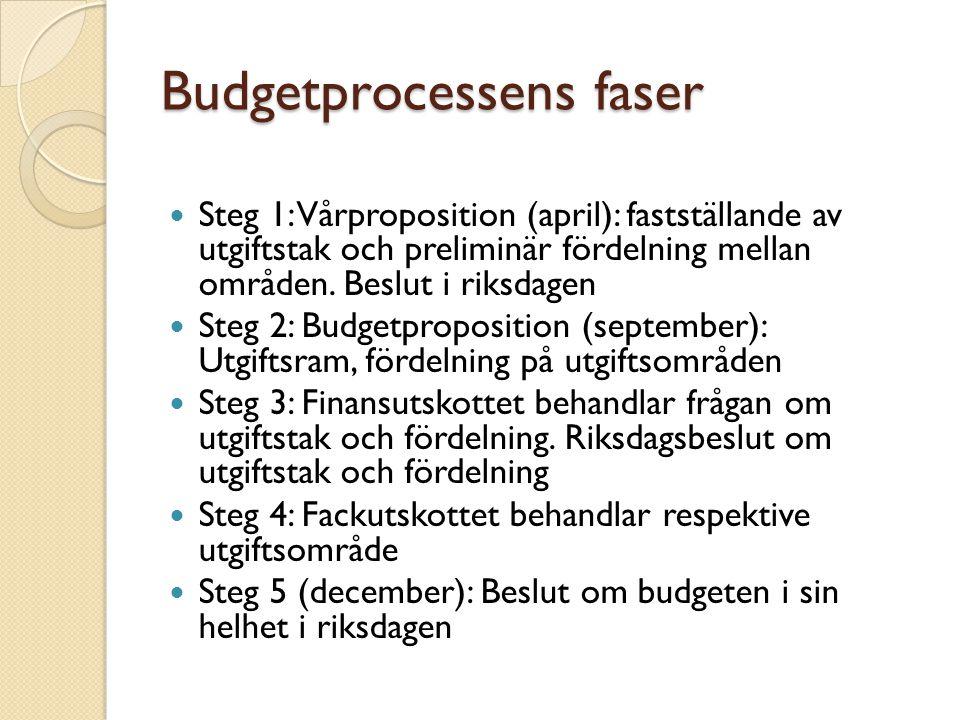 Budgetprocessens faser