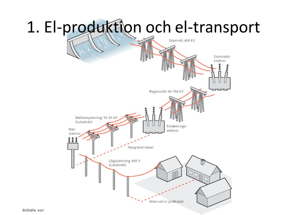 1. El-produktion och el-transport