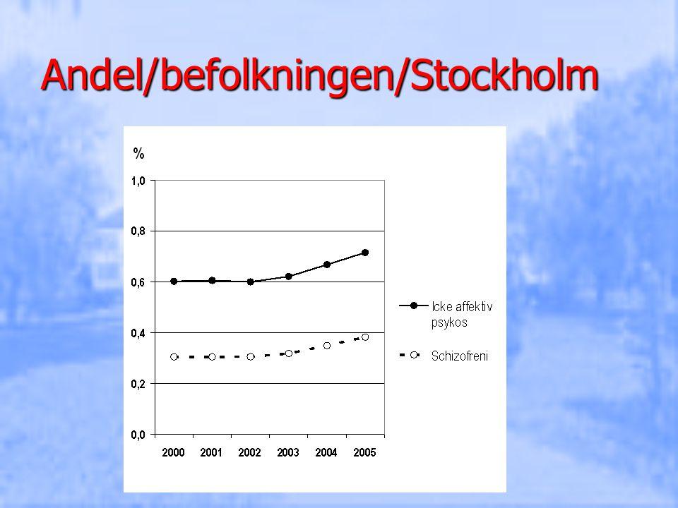 Andel/befolkningen/Stockholm