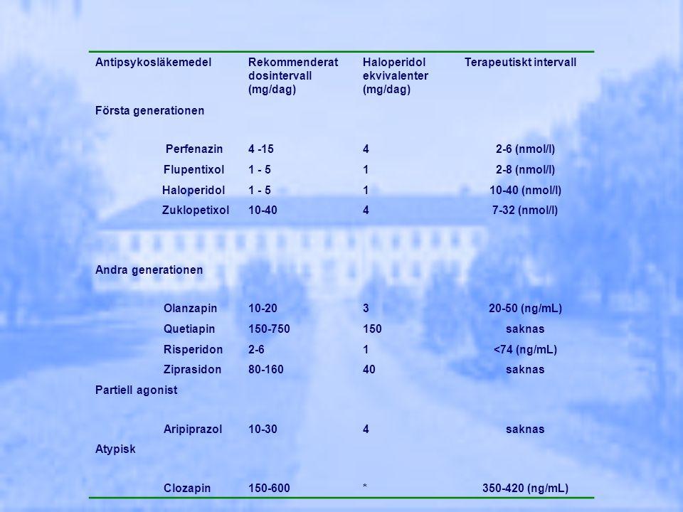 Antipsykosläkemedel Rekommenderat dosintervall (mg/dag) Haloperidol ekvivalenter (mg/dag) Terapeutiskt intervall.
