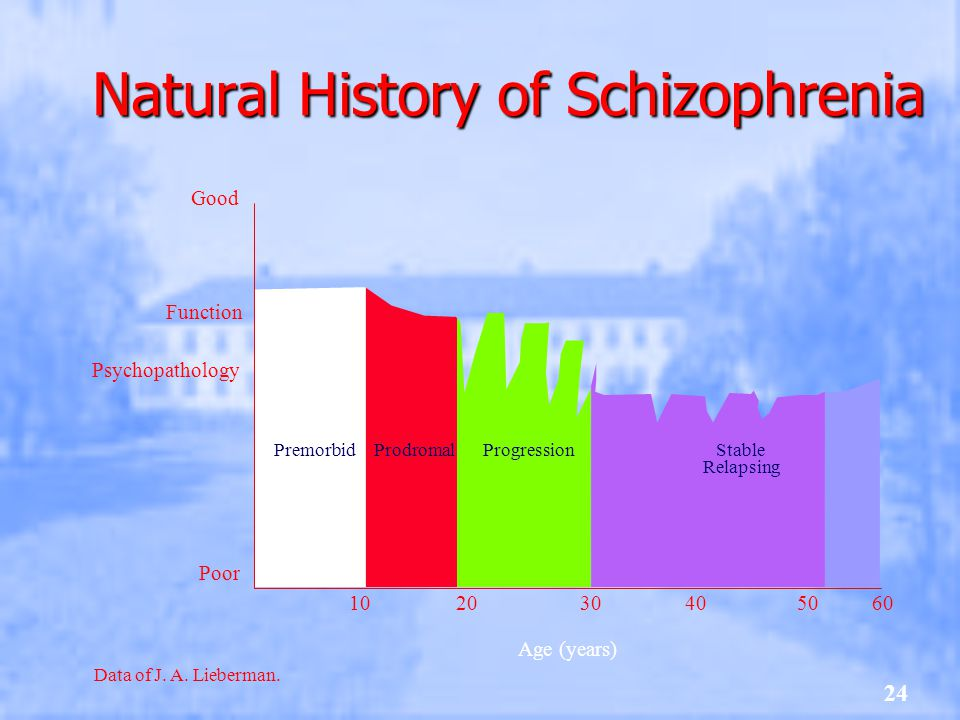 Natural History of Schizophrenia