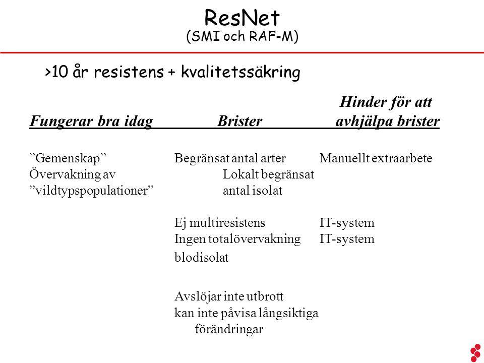ResNet >10 år resistens + kvalitetssäkring Hinder för att