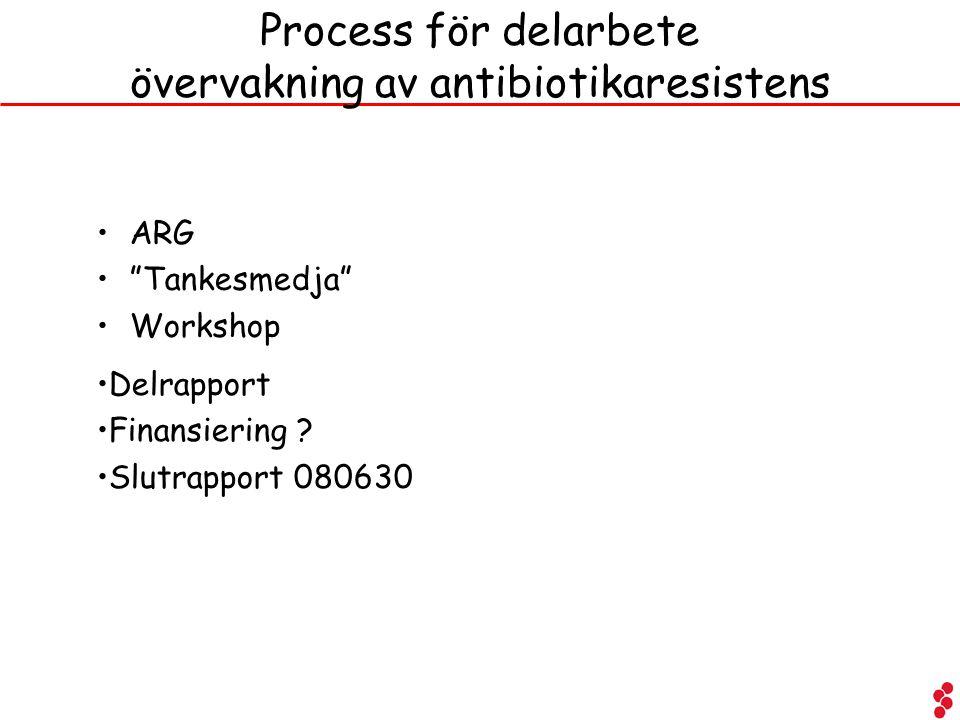 Process för delarbete övervakning av antibiotikaresistens