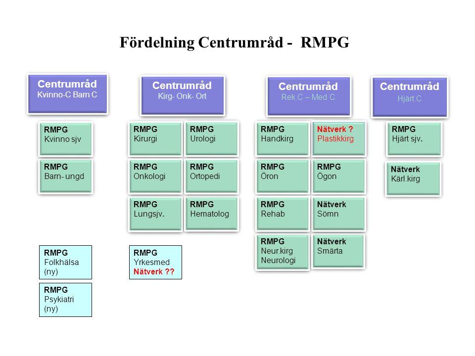 Fördelning Centrumråd - RMPG