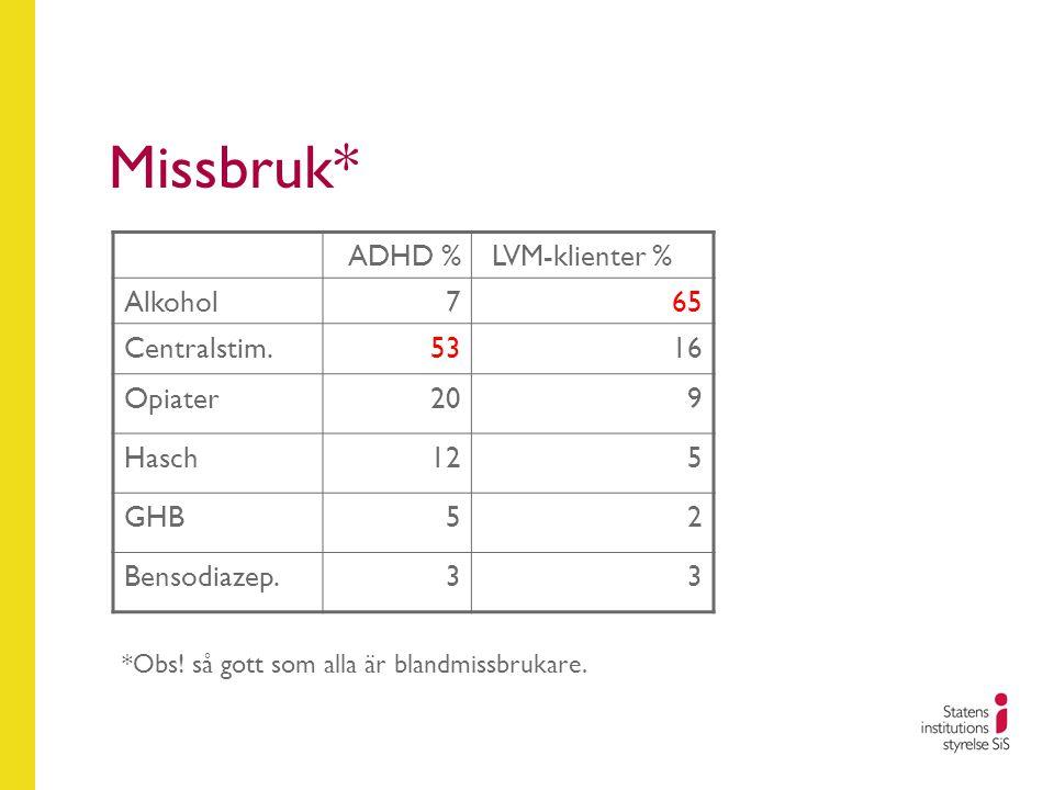 Missbruk* ADHD % LVM-klienter % Alkohol 7 65 Centralstim. 53 16