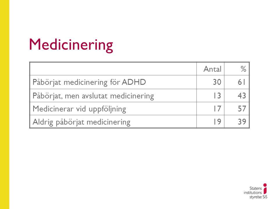 Medicinering Antal % Påbörjat medicinering för ADHD 30 61