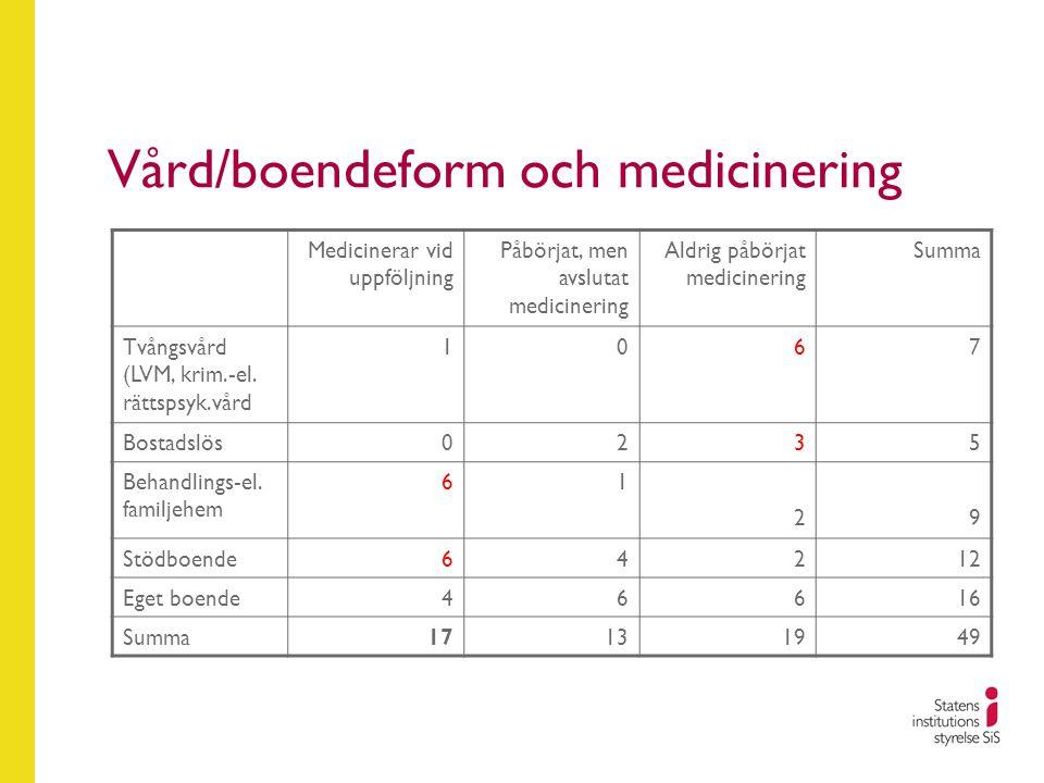 Vård/boendeform och medicinering